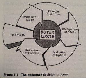 Buyer Circle