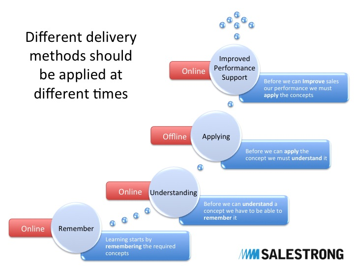 online sales training the right choice salestrong