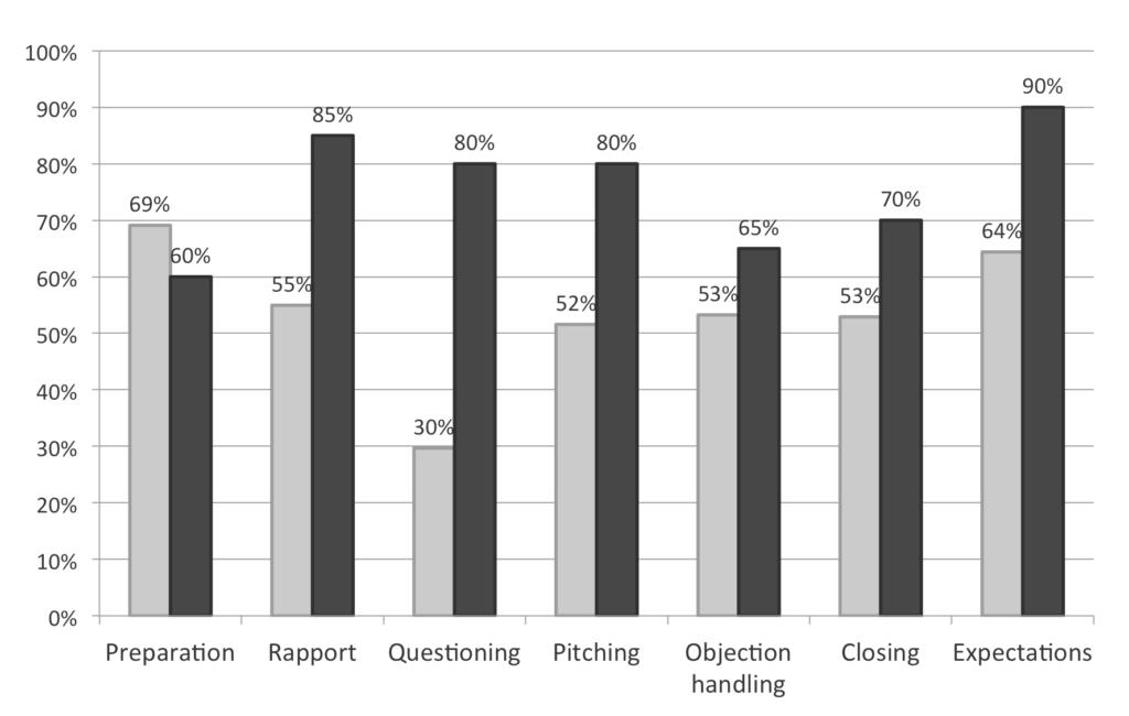 Sales Coaching Data