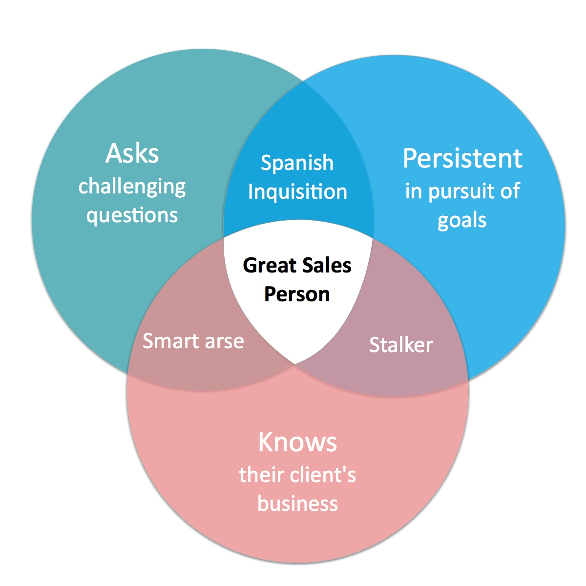 Venn Diagram Sales Strengths