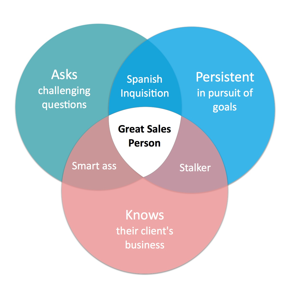 Venn Diagram Sales Strengths