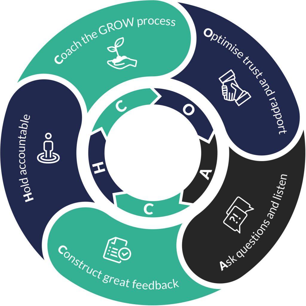 Coach Framework