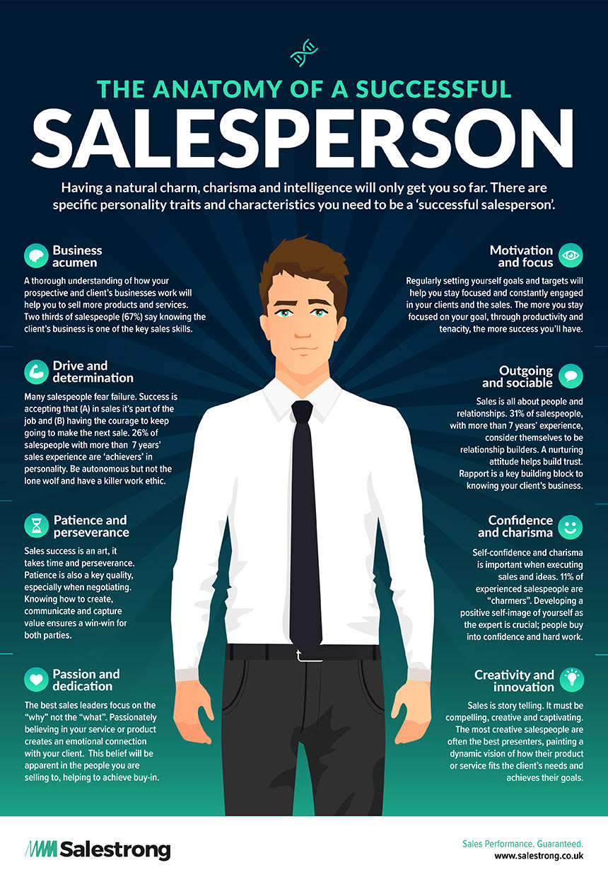 Anatomy of a Salesperson Free Infographic